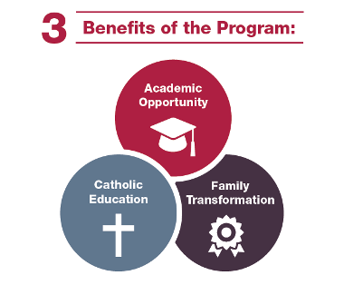 Benefits of Catholic School Program include Academic Opportunity, Catholic Education, Family Transformation